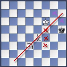 Kỹ thuật chiếu hết bằng tượng và mã trong cờ vua (phần 2) 5-3