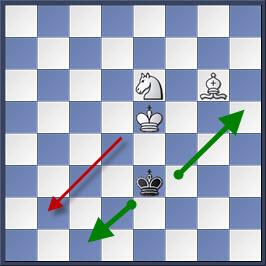 Kỹ thuật chiếu hết bằng tượng và mã trong cờ vua (phần 2) 9-2