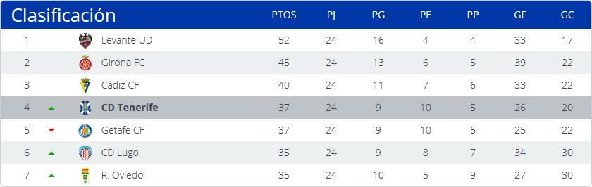 Real Valladolid - C.D. Tenerife. Domingo 12 de Febrero. 16:00 Club%20Deportivo%20Tenerife_zpsrhwvmh1t
