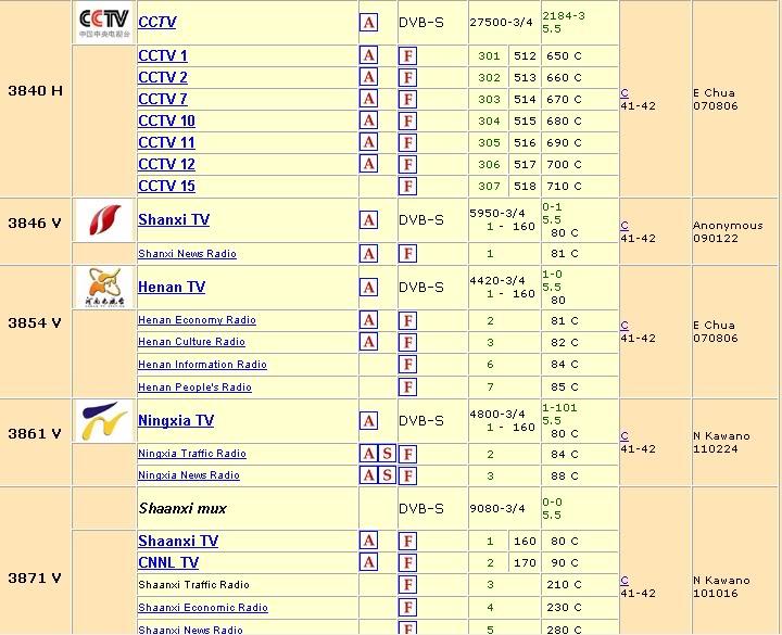 vệ tinh chinasat 6b (115.5*e) Channel_fta