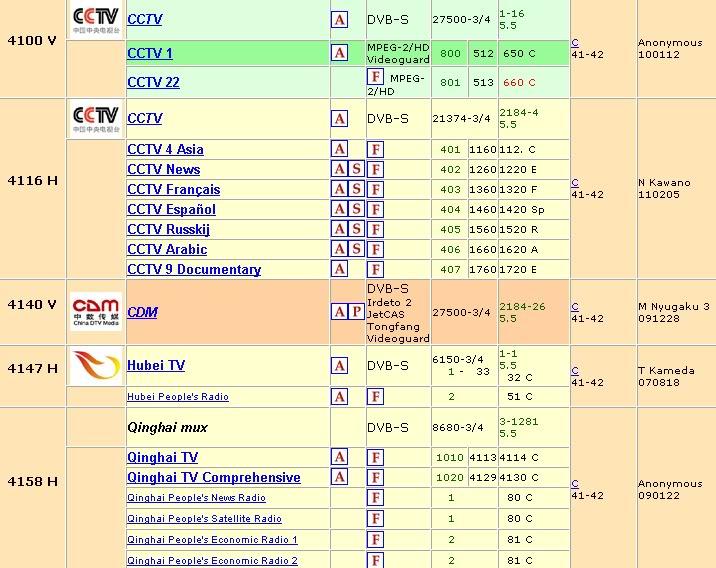 vệ tinh chinasat 6b (115.5*e) Kenh1