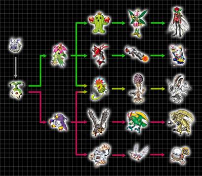 Líneas Evolutivas Yuramon1