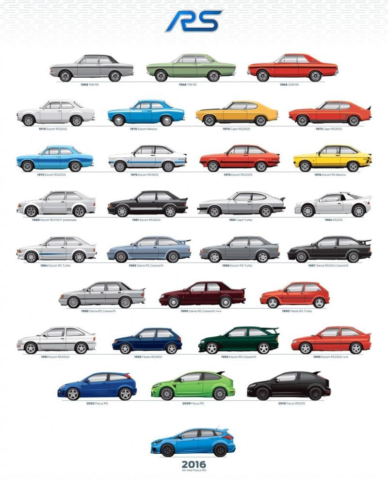 AVO (Advanced Vehicle Operations) and RS (Rallye Sport) Collection  Ford%20rs%20poster_zpsmnssw7t8