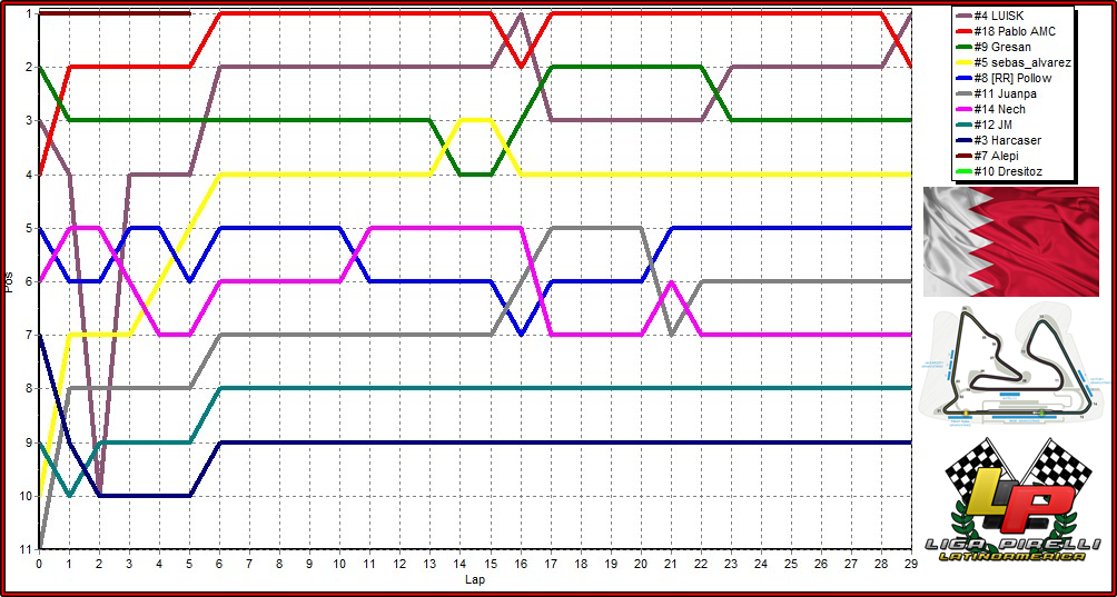 04 - Torneo F1 /Bahrain, Sakhir Bah5_zps5a0f51dd