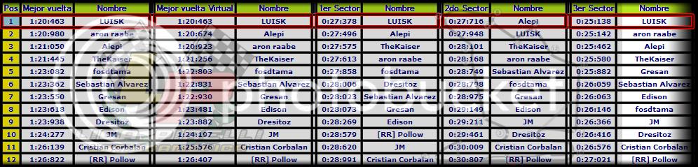 10 - Gran Premio de Hungria, Hungaroring Hun2_zps57f94af5