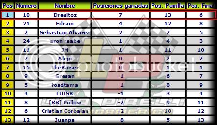 10 - Gran Premio de Hungria, Hungaroring Hun4_zpseabaafb1