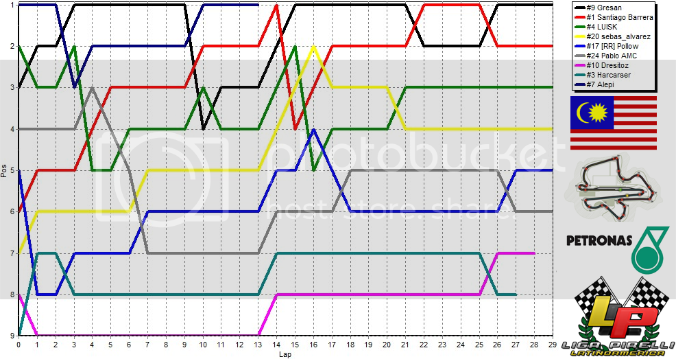 02 - Torneo F1 /Malasia, Sepang. - Página 2 Mal5_zps74b111cc