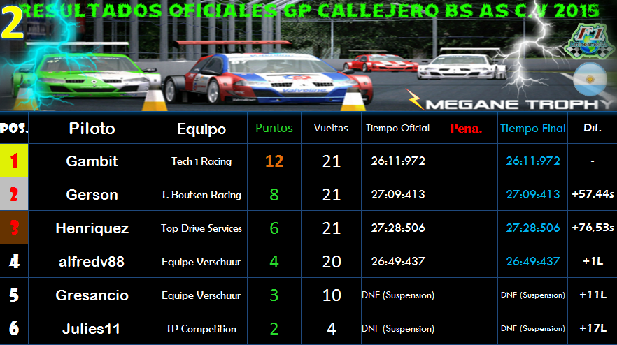 RESULTADOS OFICIALES GP CALLEJERO BUENOS AIRES C.V 2015 Res2_zpsh4d7ylgv