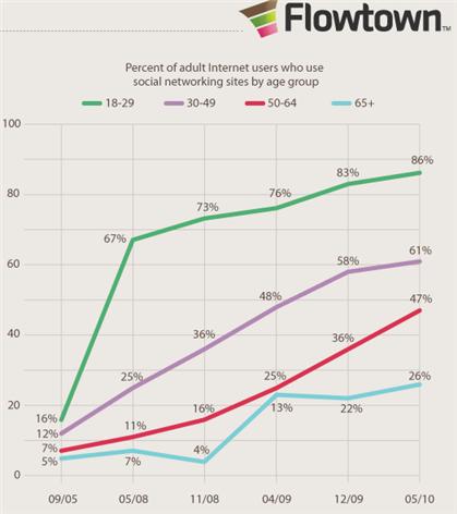¿Qué edad tienen los usuarios de las redes sociales? Stats