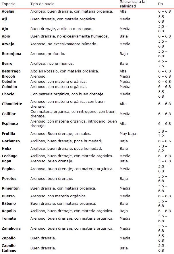 Recurso: Tabla General de Cultivos comunmente Urbanos SuelosparaCultivospHySalinidad