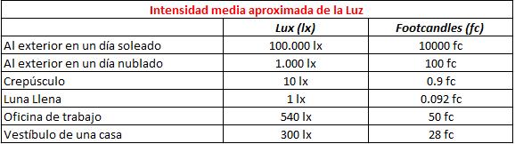 Artículo: luz solar articifial Lx
