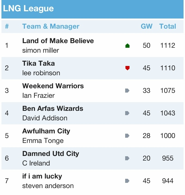 LNG Fantasy Football League 2012/13 - Page 3 2FCD1CD6-D894-477D-B2C8-3B0E4BDC1FE7-5837-00000611301397DC