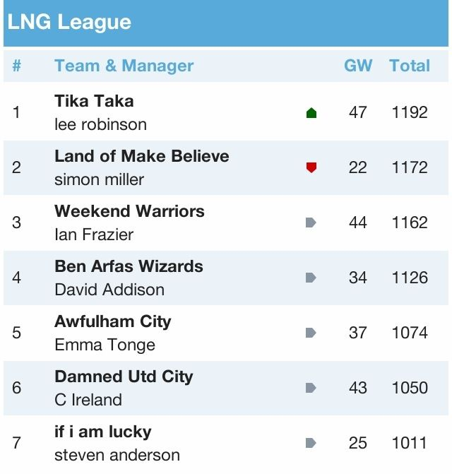 LNG Fantasy Football League 2012/13 - Page 3 78C4CEC2-FC11-497D-8A5D-7F2E3C239BB3-3465-000004277D9A6745_zps8e59f089