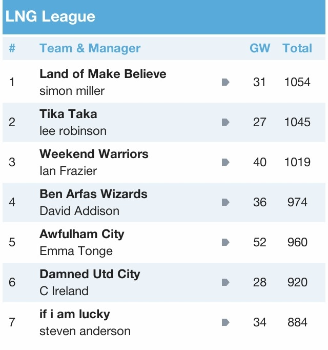 LNG Fantasy Football League 2012/13 - Page 3 8E994B3F-5EB7-4264-AF74-8899464D4405-886-000001427A337564