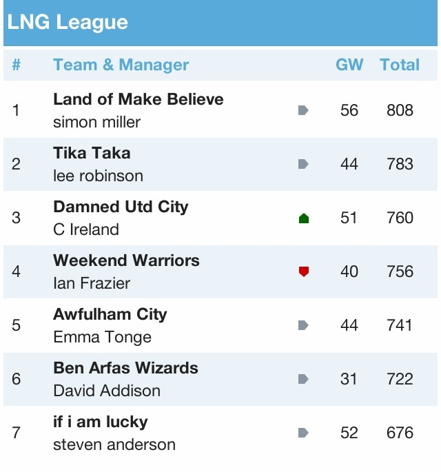LNG Fantasy Football League 2012/13 - Page 3 DEF9A3A0-292F-4C31-B414-9CF95BB1CFA3-6334-0000086720C66D69