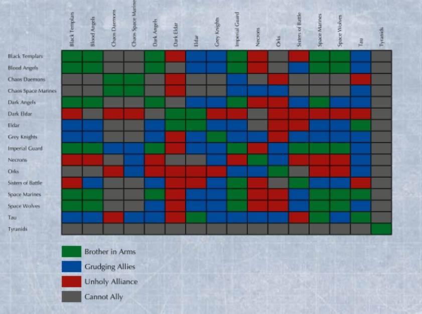 New 6th Allies Matrix for Dark Eldar - Page 5 Matrix