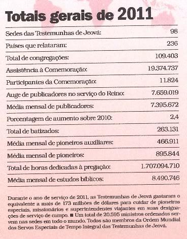 Evolução da Estatística dos Ungidos AnurioTJ2012-Pg550001