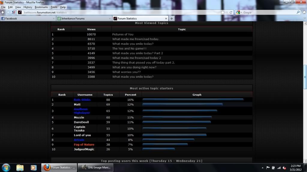 Forum Statistics Stat2