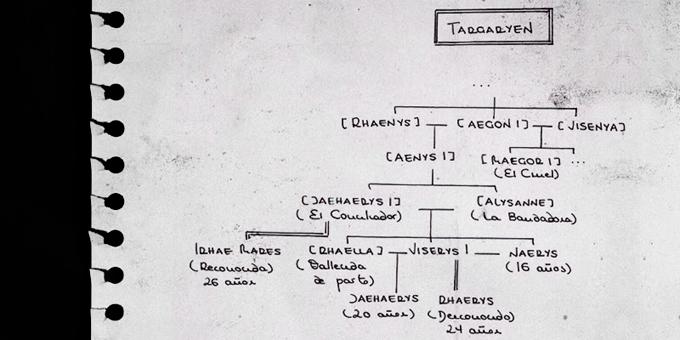 PLAZAS LIBRES DE LAS GRANDES CASAS Targaryen
