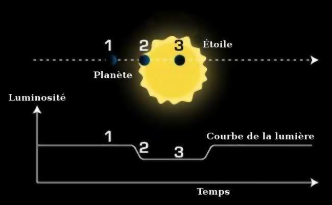 La Terre un lieu commun? Mthode_de_dtection_par_transit