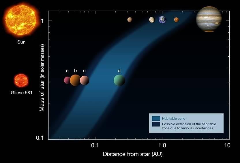 La Terre un lieu commun? Gliese_581_2009B-small-1