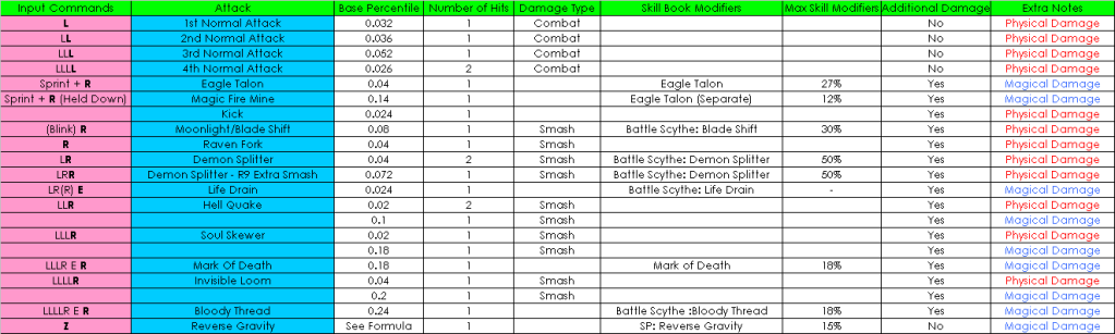 Damage Charts for all classes Scytheevie