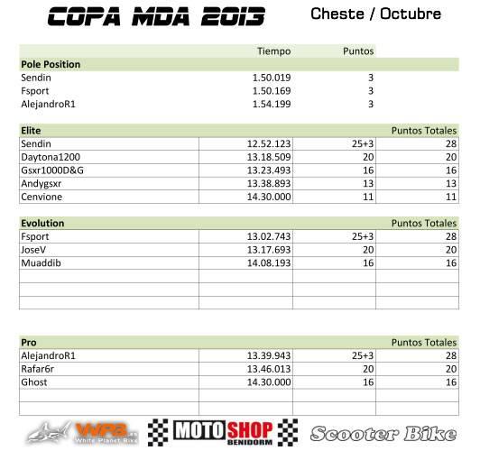 6º prueba temporada 2013(cheste 5-10-13 SABADO) Cheste_Octubre_zps99fa584e