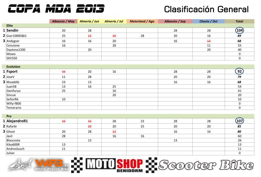 4ª COPA MDA(Temporada 2013) General_Octubre_zps7ed2db0f