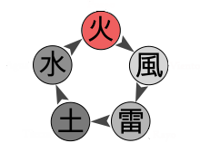 Hatake Kakashi Chakradiagrama
