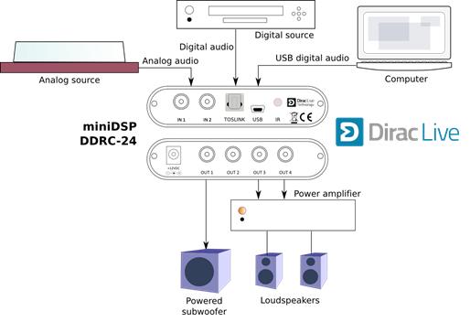 Nuevo Minidsp DDRC-24, ¿alguien lo ha probado? DDRC-24_zpskt8wub16