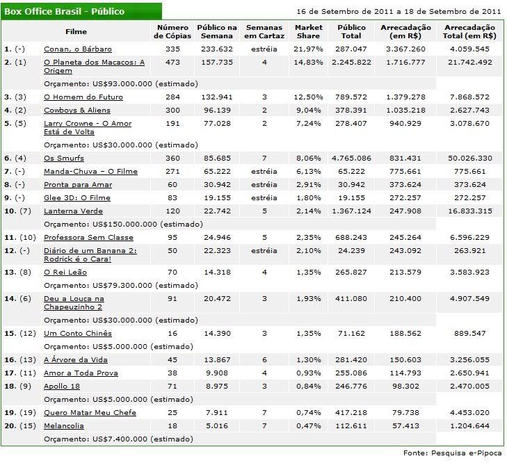 Bilheteia do Brasil de 16 a 18 de setembro de 2011 Bilheteria16a18desetembrode2011
