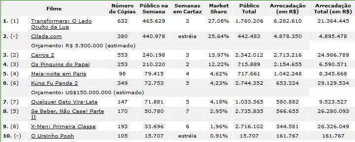Bilheteria Brasil de 08 a 10 de julho de 2011 Semanade08a10dejulho2011