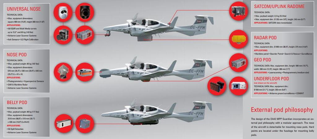 guardia - Adquiere Gobierno 5 'guardianes' aéreos (Diamond Aircraft DA42 MPP Guardian) DA42-Sensor-Pods_zpsytd9ixt1