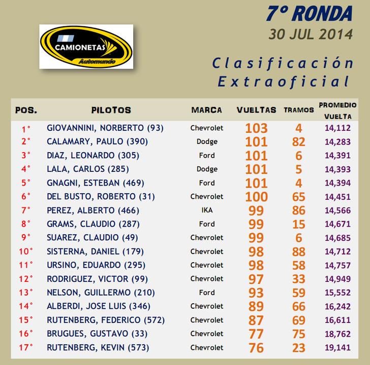 CAMIONETAS ▬▬ 7° RONDA ▬ CLASIFICACIÓN OFICIAL ▬ CAMPEONATO CAMIONETAS-Ronda07-Resultado_zps92a270d0