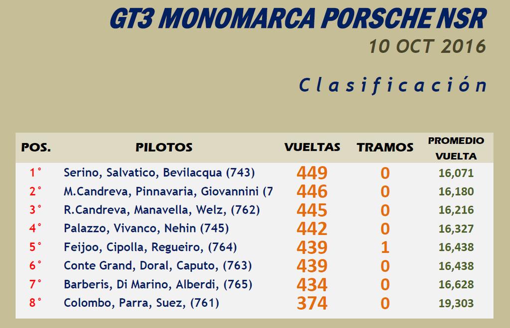 EVENTO MONOMARCA PORSCHE 997 NSR - REGLAMENTO - HORARIOS - RESULTADO GTPorsche-Resultado_zpslvjkwmvt