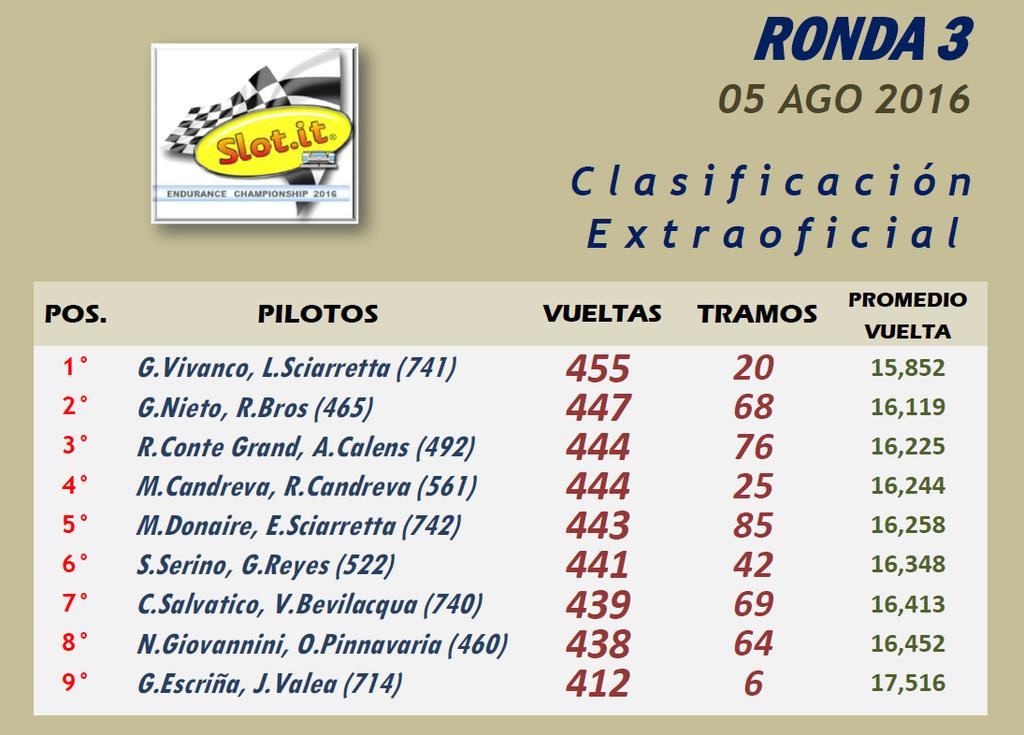 ENDURANCE ▬▬ 3° RONDA ▬ V.TÉCNICA ▬▬ CLASIFICACIÓN OFICIAL Endurance03-Resultado_zpsez2hor0a