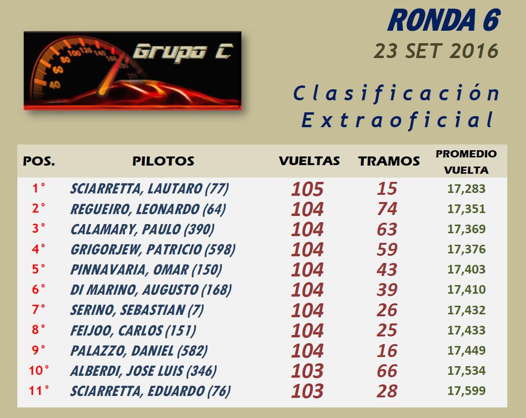 GRUPO C ▬▬ 6° RONDA ▬ V.TÉCNICA ▬▬ CLASIFICACIÓN OFICIAL GrupoC06-Resultado_zpsytinnqmb