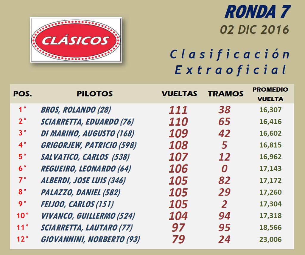 CLÁSICOS ▬ 7° RONDA ▬ V.TÉCNICA ▬▬ CLASIFICACIÓN OFICIAL CLASICOS-Resultado_zpstlbgtify