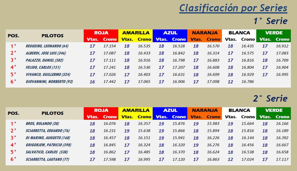 CLÁSICOS ▬ 7° RONDA ▬ V.TÉCNICA ▬▬ CLASIFICACIÓN OFICIAL CLASICOS-Series_zpsn3r7eogl