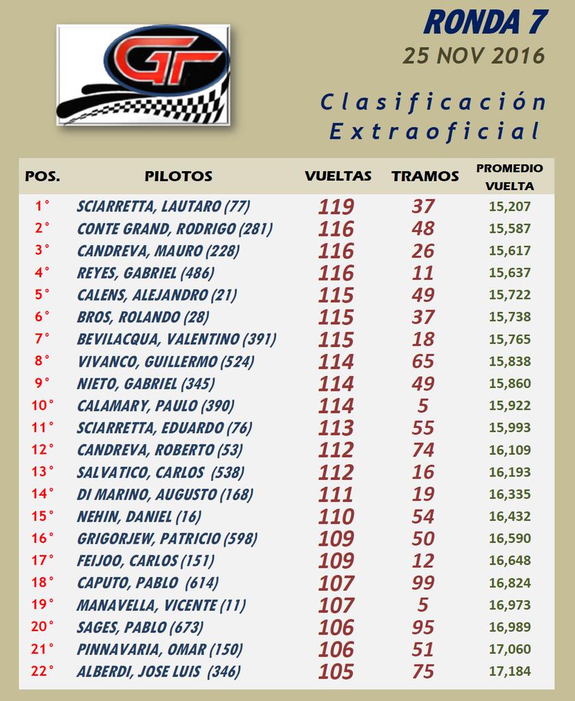 GT ▬ 7° RONDA ▬ V. TÉCNICA ▬▬ CLASIFICACIÓN OFICIAL GT-Resultado_zps8spczvsl