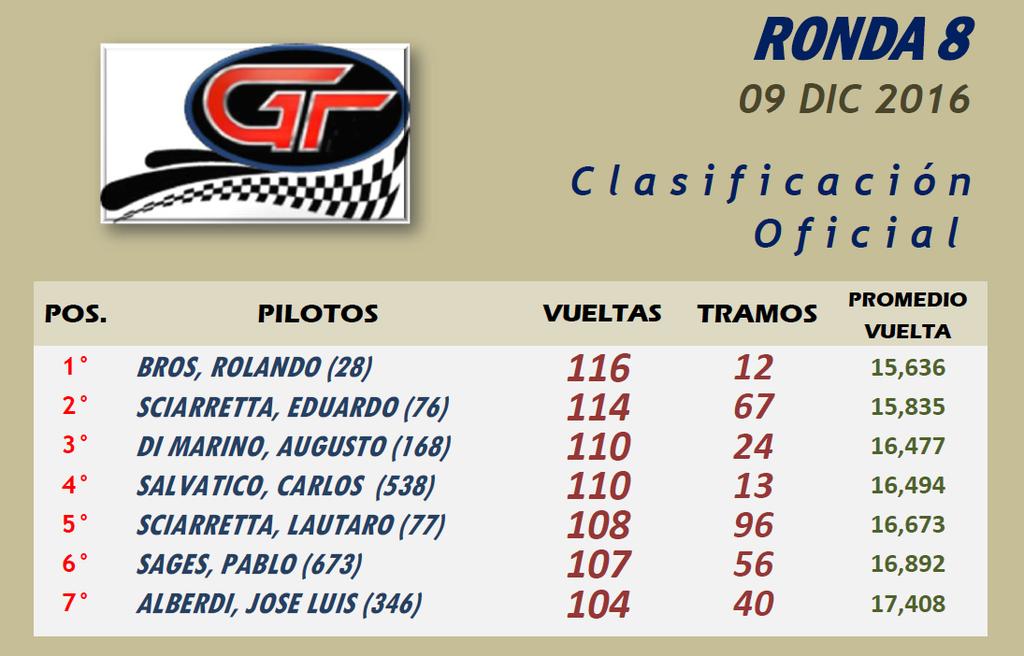GT ▬▬ 8° RONDA ▬ V.TÉCNICA ▬ CLASIFICACIÓN OFICIAL GT-Ronda08-Resultado_zpsbgbuqqwj