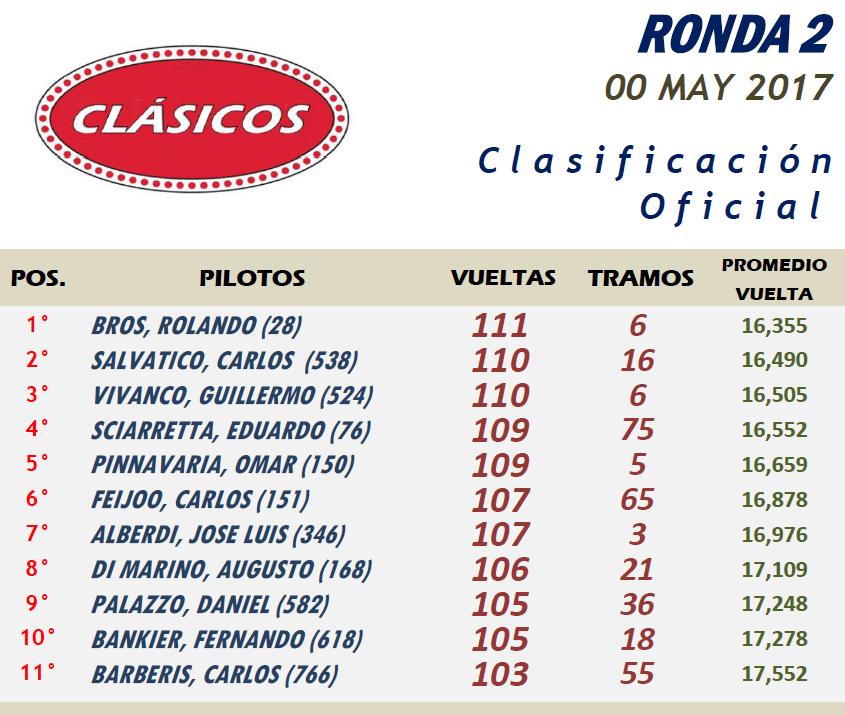 CLÁSICOS ▬ 2° RONDA ▬ V.TÉCNICA ▬ FOTOS ▬ CLASIFICACIÓN OFICIAL Clasicos02-Resultado_zpskvjjfefb