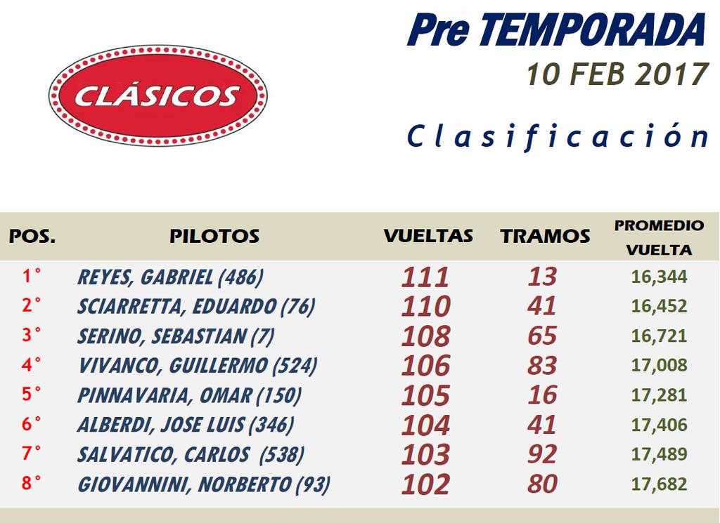 CLÁSICOS ▬▬ Pre TEMPORADA ▬ CLASIFICACIÓN Presentacin%20Clsicos-Resultado_zps3iftnz0w