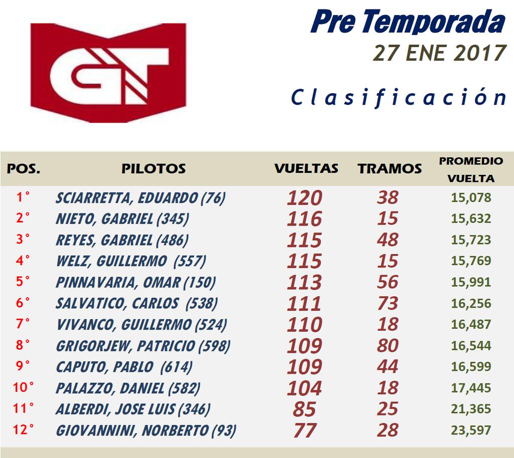 GT ▬ Pre TEMPORADA ▬ CLASIFICACIÓN Presentacion%20GT-Resultado_zps9chuqw2m
