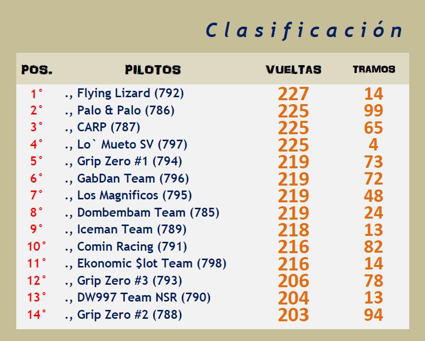 Torneo Porsche 997 NSR - Ronda 01 - Clasificación Porsche-resultado_zpstvcy9z3f