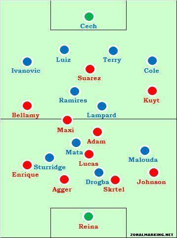 Chelsea-Liverpool Post-Match Discussion Chevliv2