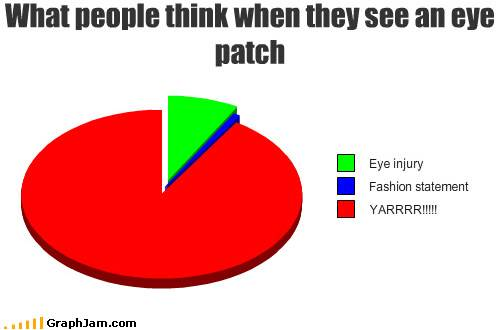 Graphs and Charts Funny-graphs-eye-patch