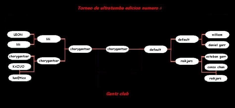 5to torneo de Ultratumba : Llaves y fechas de duelos Finaltorneo5