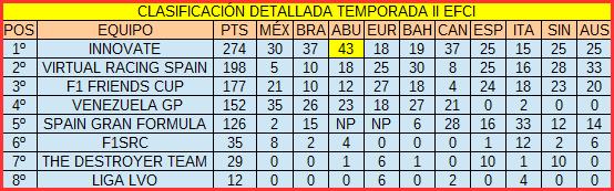 CLASIFICACIÓN MUNDIAL DE EQUIPOS TEMPORADA II EFCI 2_zps9te82hob