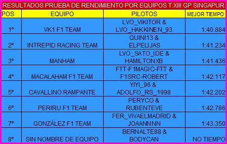 |F1 15 T.XIII| Resultados Prueba de Rendimiento RESULTADOSPREQUIPOSINGA_zpsfotqeidc
